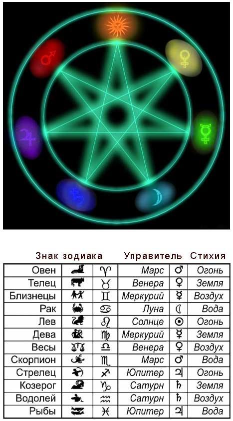 камни талисманы и амулеты по знакам зодиака и